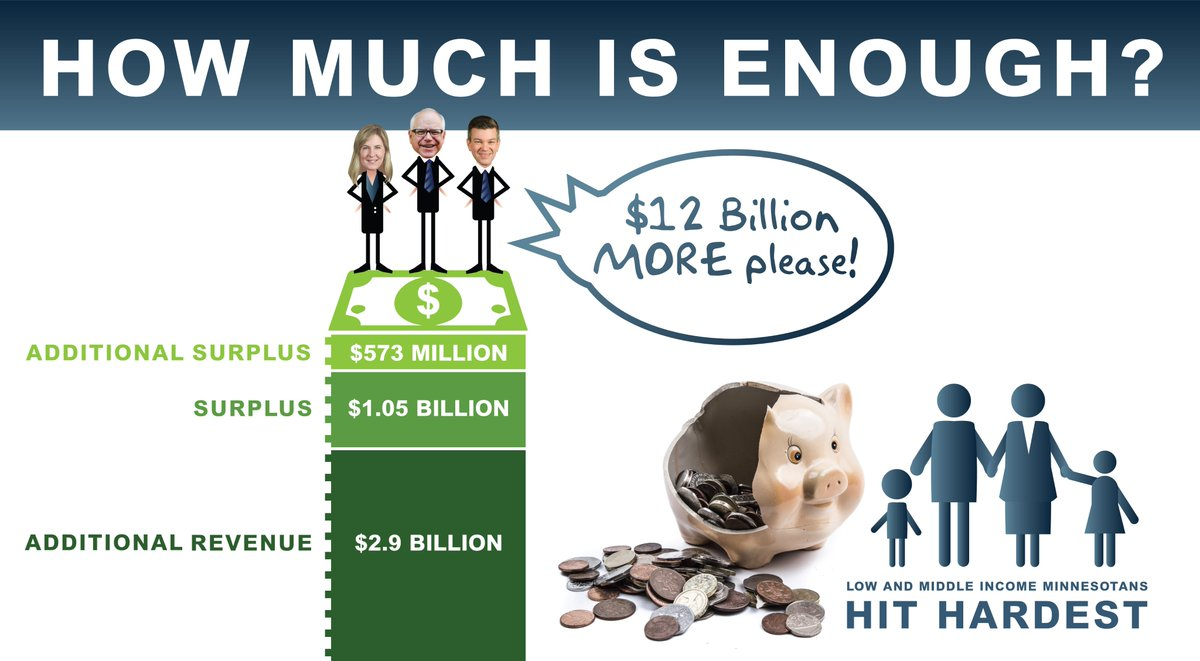Minnesota is bringing almost $3 billion in new revenue, has a $1.05 billion surplus, and has brought in an additional $573 million since Feb.   We do not need the $12 billion in taxes increases demanded by Gov Walz &amp; House Democrats. #mnleg #mngop<br>http://pic.twitter.com/DdE5Rnua8W