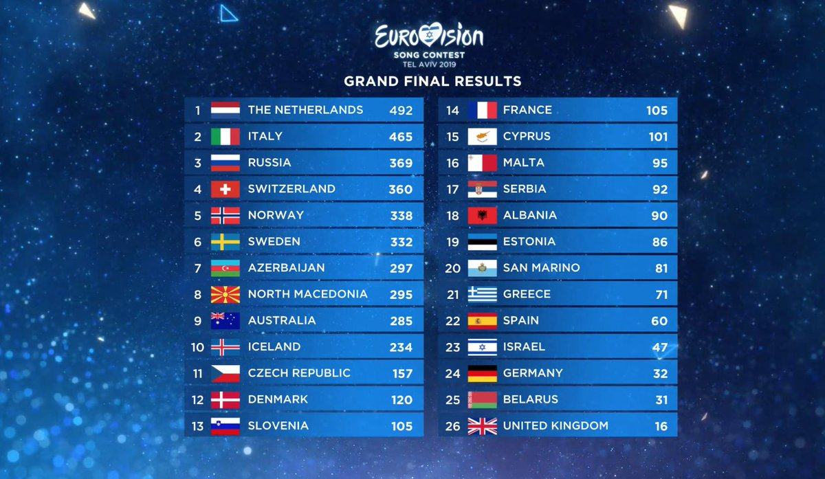 Here are the final results of Eurovision Song Contest 2019. ⭐️ TOP 3 ⭐️ 🇳🇱 1 - 492 @DuncLaurence 🇮🇹 2 - 465 @Mahmood_Music 🇷🇺 3 - 369 @SergeyLazarev #DareToDream #Eurovision