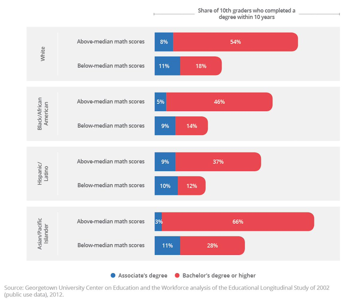 test Twitter Media - Students' chances of attaining a postsecondary degree vary by race and ethnicity. Whites and Asians are more likely than Blacks and Latinos with similar test scores to earn a #college degree by their mid-20s. See more: https://t.co/E2YVDJFNAR #CEWequity https://t.co/STiXzzkeOi