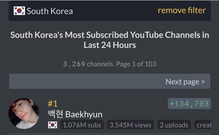 South Korea's most subscribed YouTube channels in the last 24 hours 최근 24시간 동안 한국에서 가장 많이 가입한 유튜브 채널 #1 백현 축하해요. #1 @B_hundred_Hyun  #BAEKHYUN