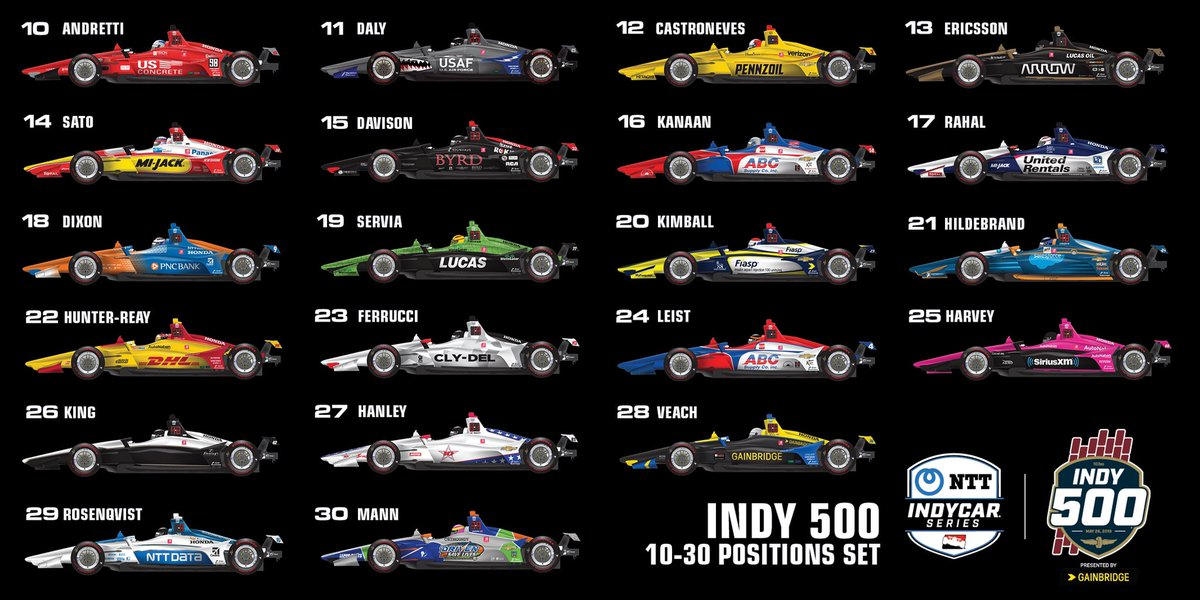 We still have some work to do, but the #Indy500 field is coming together 👀 Full qualifying results ➡️ bit.ly/2YA3ITB #INDYCAR // #ThisIsMay