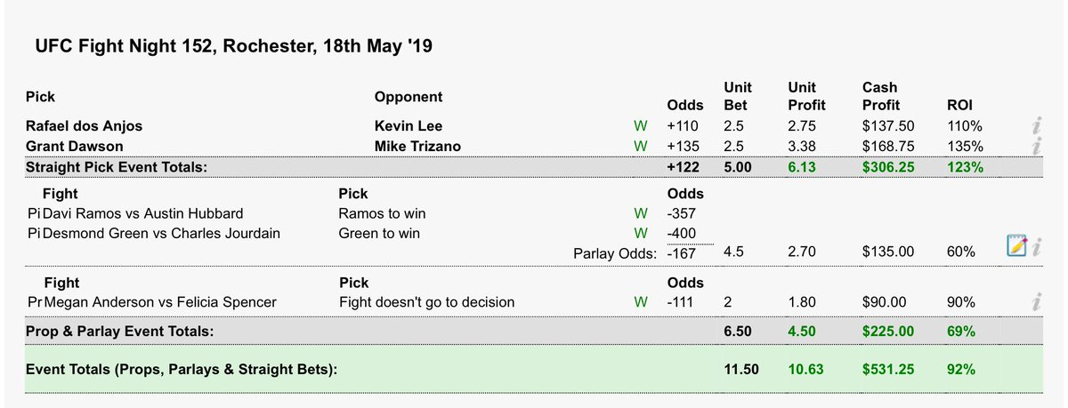 Happy with how my bets played out tonight.   Went 4/4 on plays cashing 2 underdogs both by finish.  Hopefully a few of you tailed and I was able to make you some money 💰💰💰  #UFCRochester