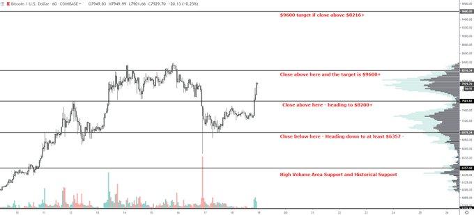 (BTC) Bitcoin Price
