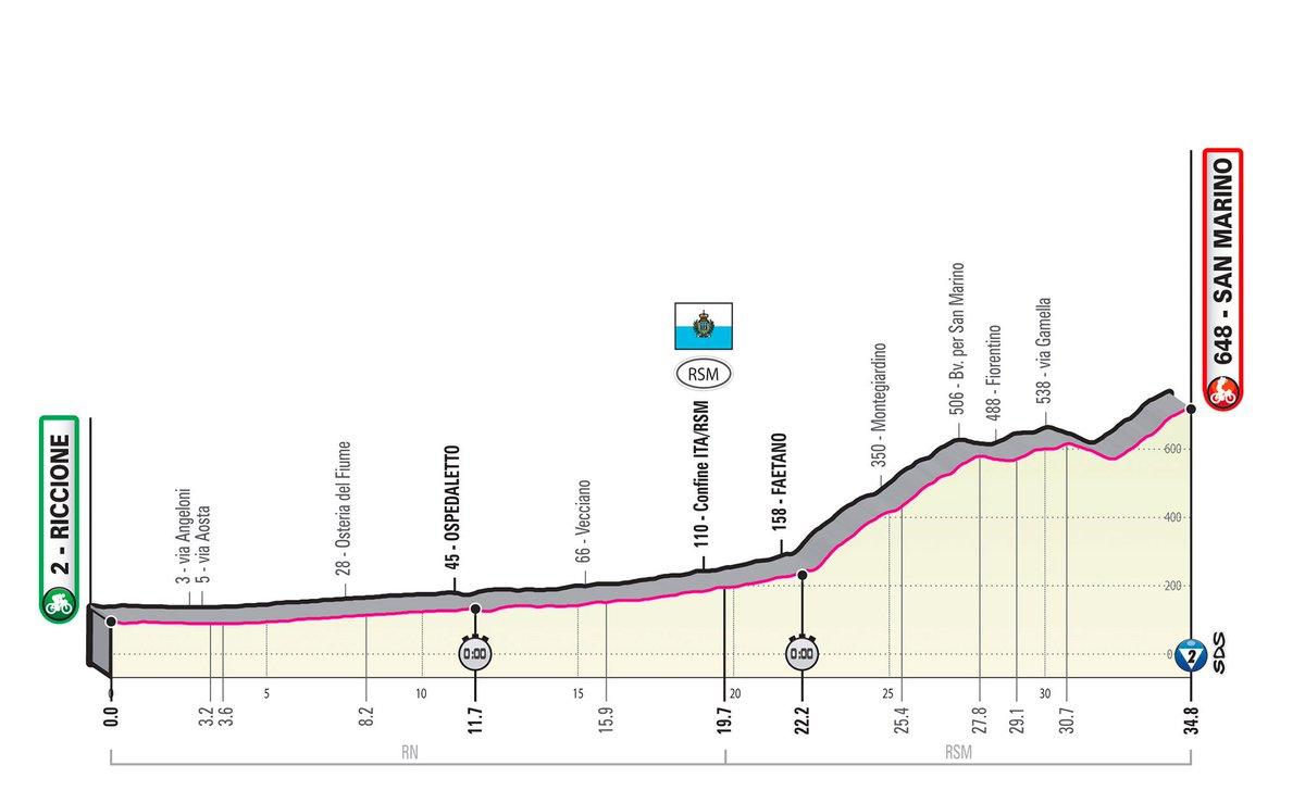 La CRI de hoy domingo en el Giro.#VamosEscarabajos