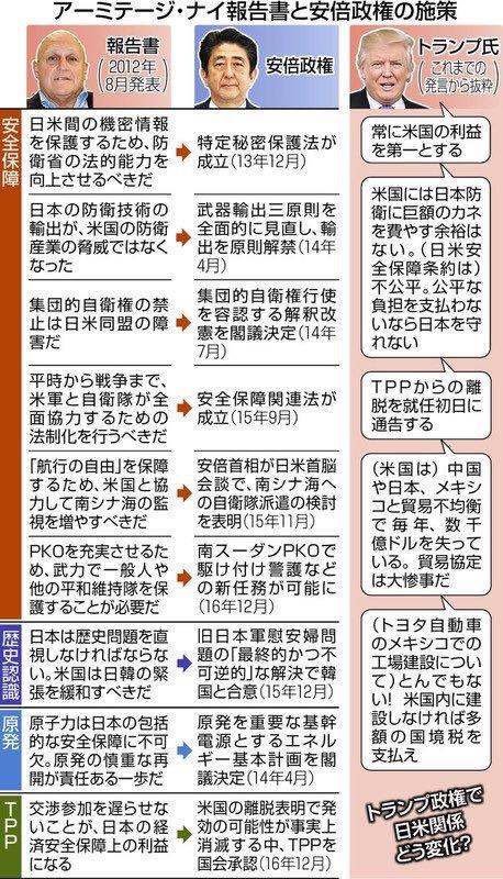 @uirousakura @godspeedtetsuma 郵政民営化や労働者派遣法を要求した【年次要望書】とか、集団的自衛権行使容認やTPPを要求した【アーミテージ・ナイ・レポート】とかまさに内政干渉ですね。愛国者ならまずその辺りを問題にすべきだと思います。