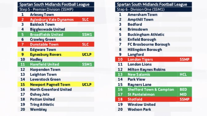 RT @Ollie_Bayliss: The #NonLeague allocations have been announced.  Here's next season's Spartan Leagues: https://t.co/CRDMV6gSNU