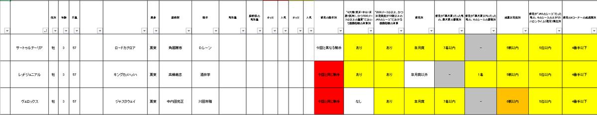 ダービーのデータ作り中。 JRAの攻略データに当てはめていくと 3頭しかデータクリアできなかった。 この3頭は今のところ抑える。  サートゥルナーリア レッドジェニアル ヴェロックス  #1週間前予想 #競馬予想 #日本優駿 #日本ダービー #ダービー #競馬 #東京競馬 #東京競馬場