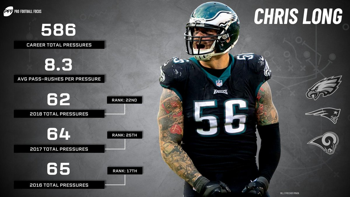 Chris Long's 586 career pressures rank as 9th most in the PFF era (2006-Present).