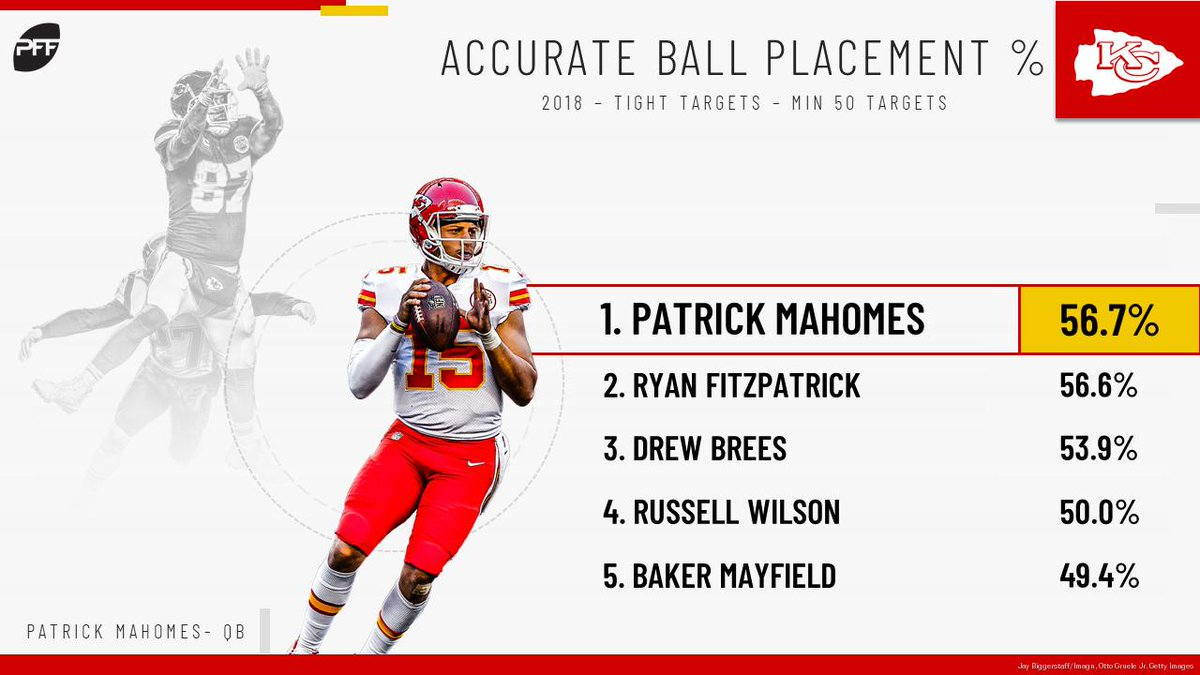 Basically every way QB play can be measured Mahomes was excellent last year.