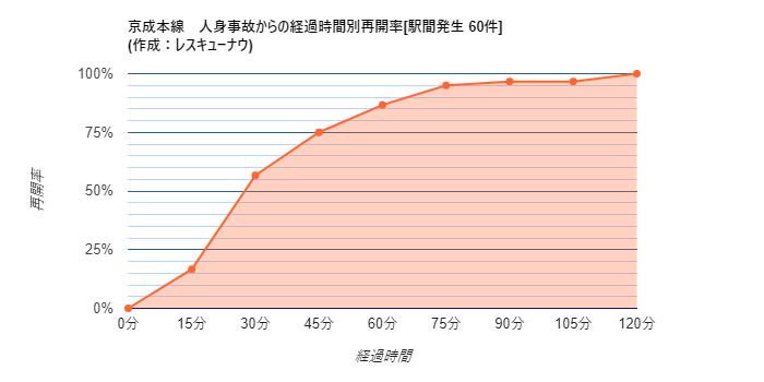 画像,【京成本線】22:10頃(推定)、京成津田沼~京成大久保駅間で人身事故が発生し、一部区間で運転を見合わせています。統計から推測される再開時刻は22:45±23分…