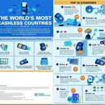 Image for the Tweet beginning: The World's Most Cashless Countries: -