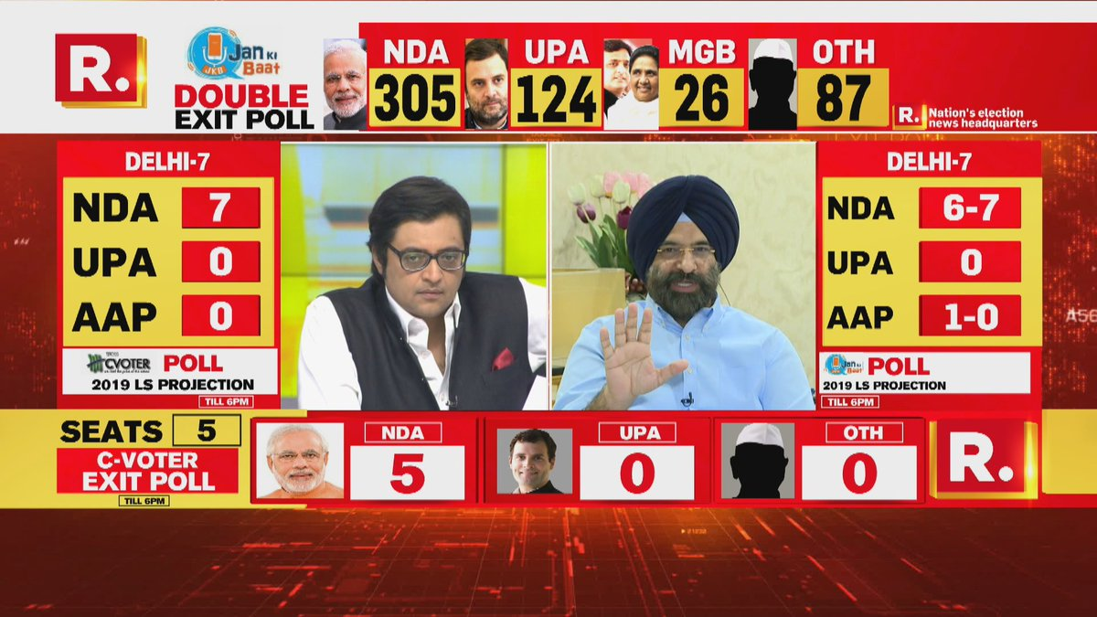 Image result for republic tv exit poll 15 panelists