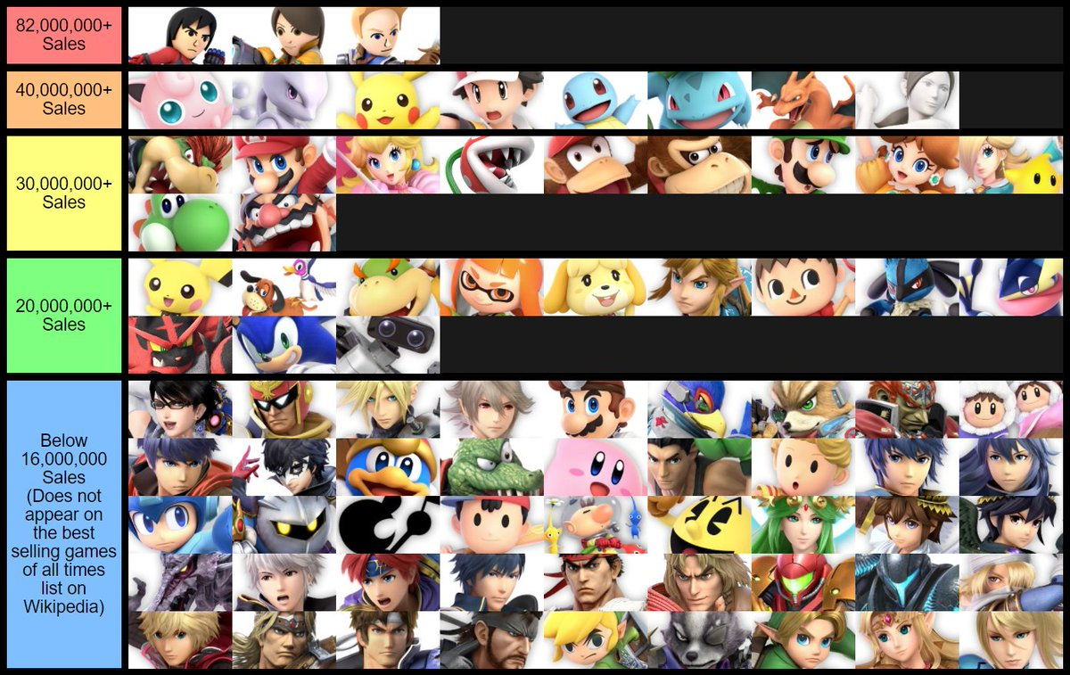 Pjiggles On Twitter Tier List Based On What Video Game Sold The