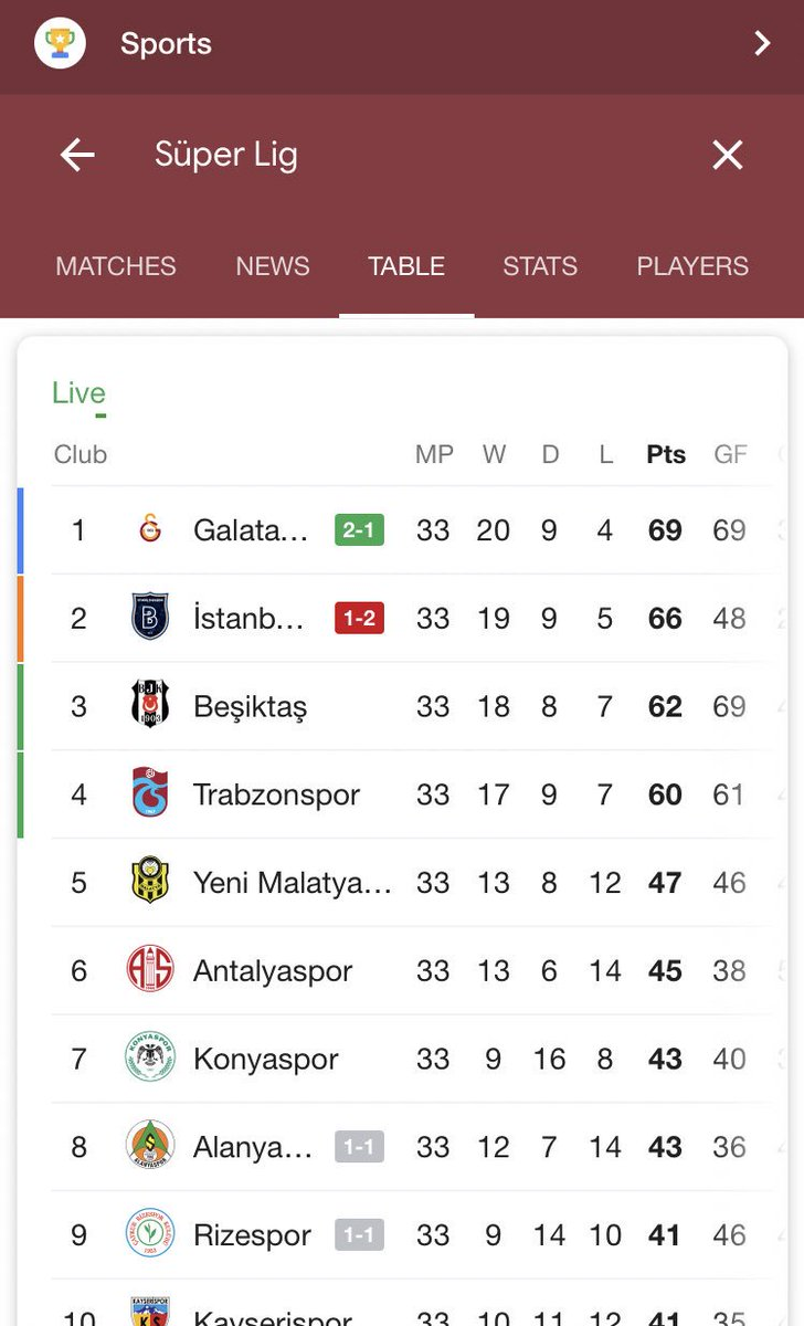 ongoing #Galatasaray vs #Basaksehir game is really great one with real spiritboth teams fighting till last second