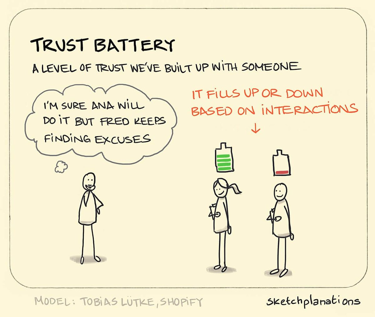 We know it intuitively: we trust each person we meet to varying degrees. The trust battery is a metaphor that helps you think about and visualise these trust levels. The concept is from @tobi Lütke, CEO of @Shopify