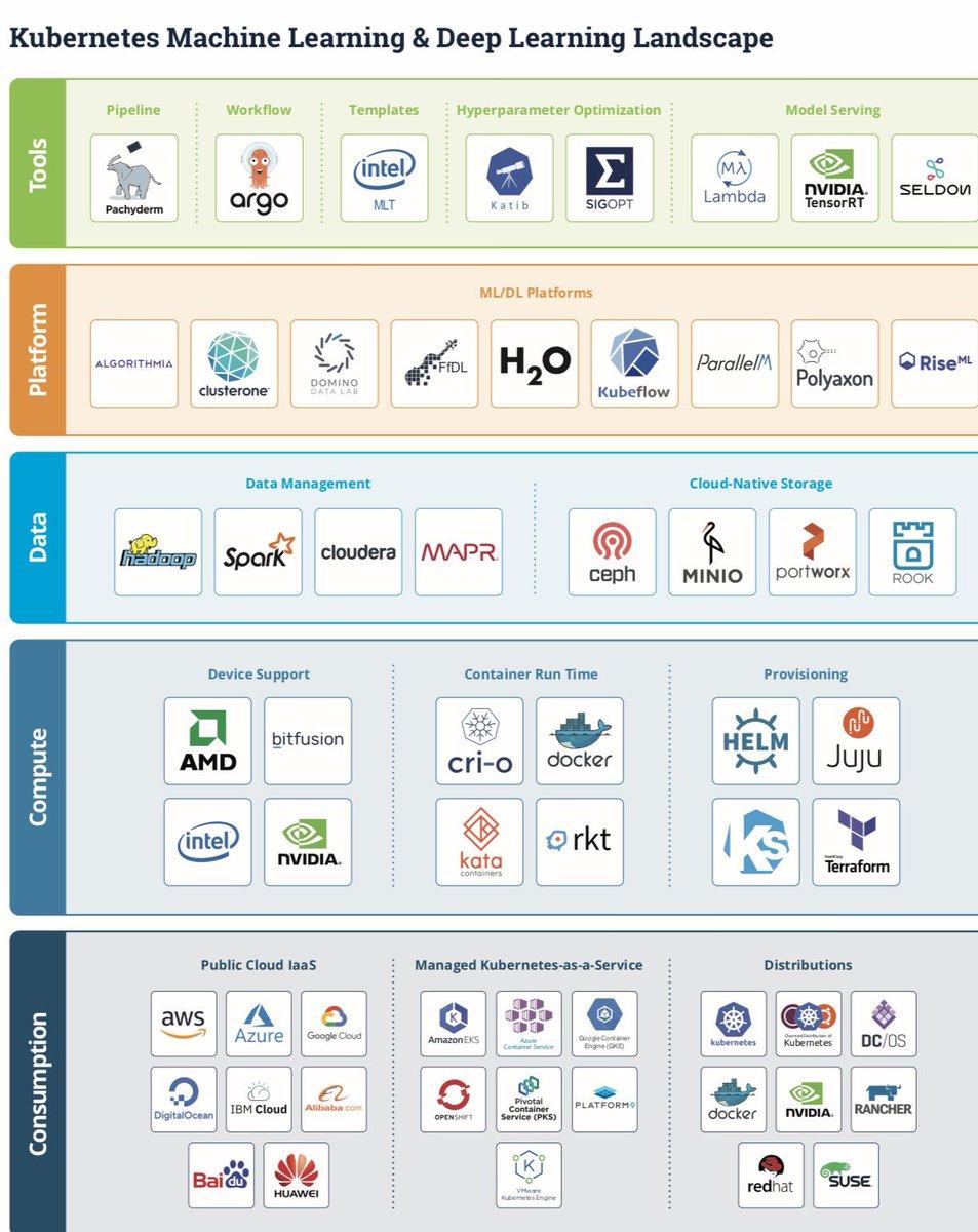 #Kubernetes #MachineLearning #DeepLearning landscape #AI #CloudNative<br>http://pic.twitter.com/Qi0HK68gj2
