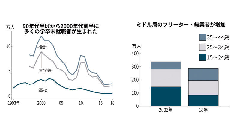 「2002年時点で職に就いていなかった『就職氷河期』世代の4割が、2015年時点でも無職だった」との分析も。35~44歳のフリーターや無業者が多い構造的要因や今後の影響を考えます。