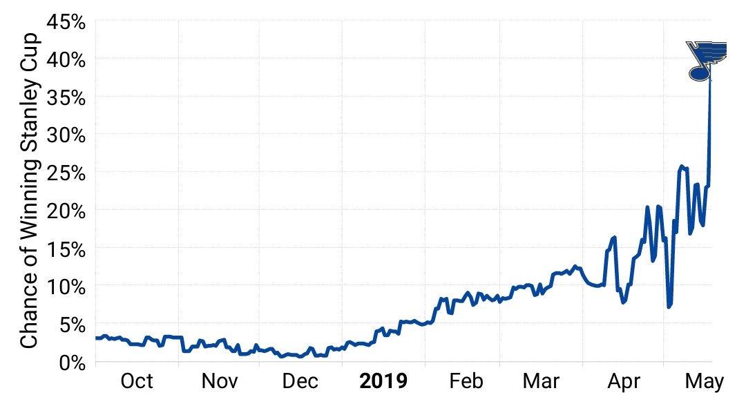 #STLBlues reaching a high note moneypuck.com/predictions.htm