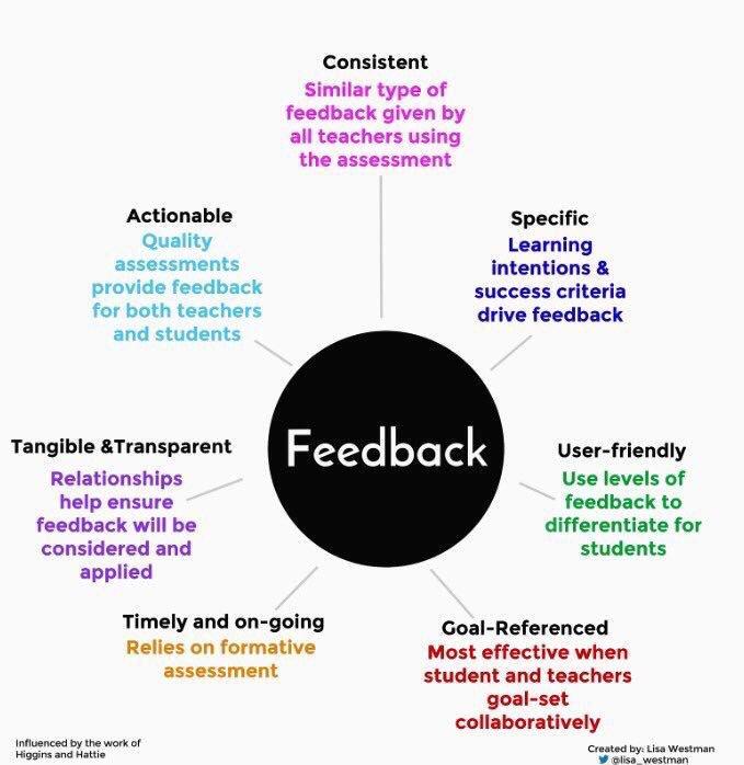 7 Components of Feedback 👥🤔💡🏆 (by @lisa_westman) #edchat #education #edtech #elearning #k12