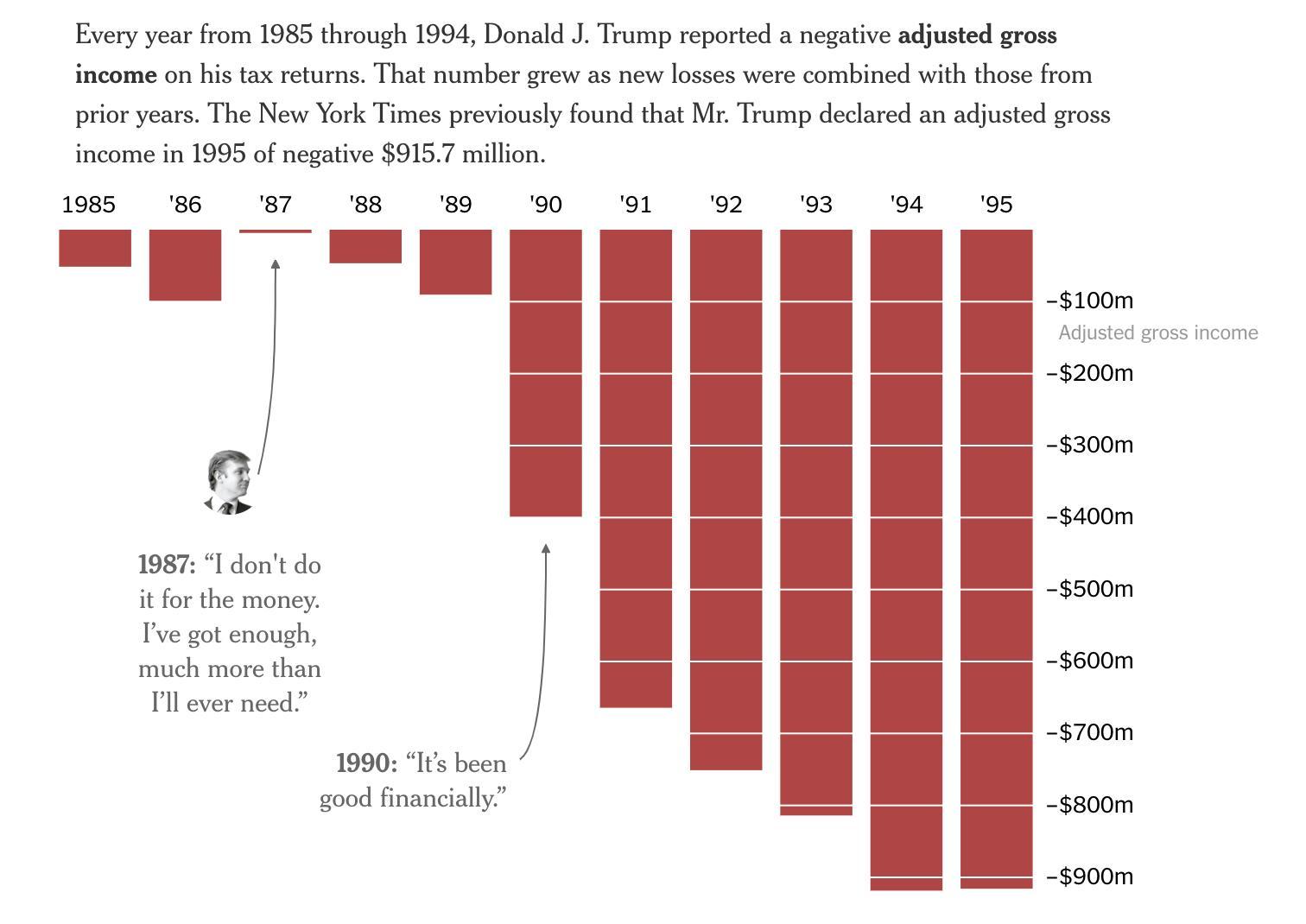 Вот так и росло благосостояние Трамп-нашего!