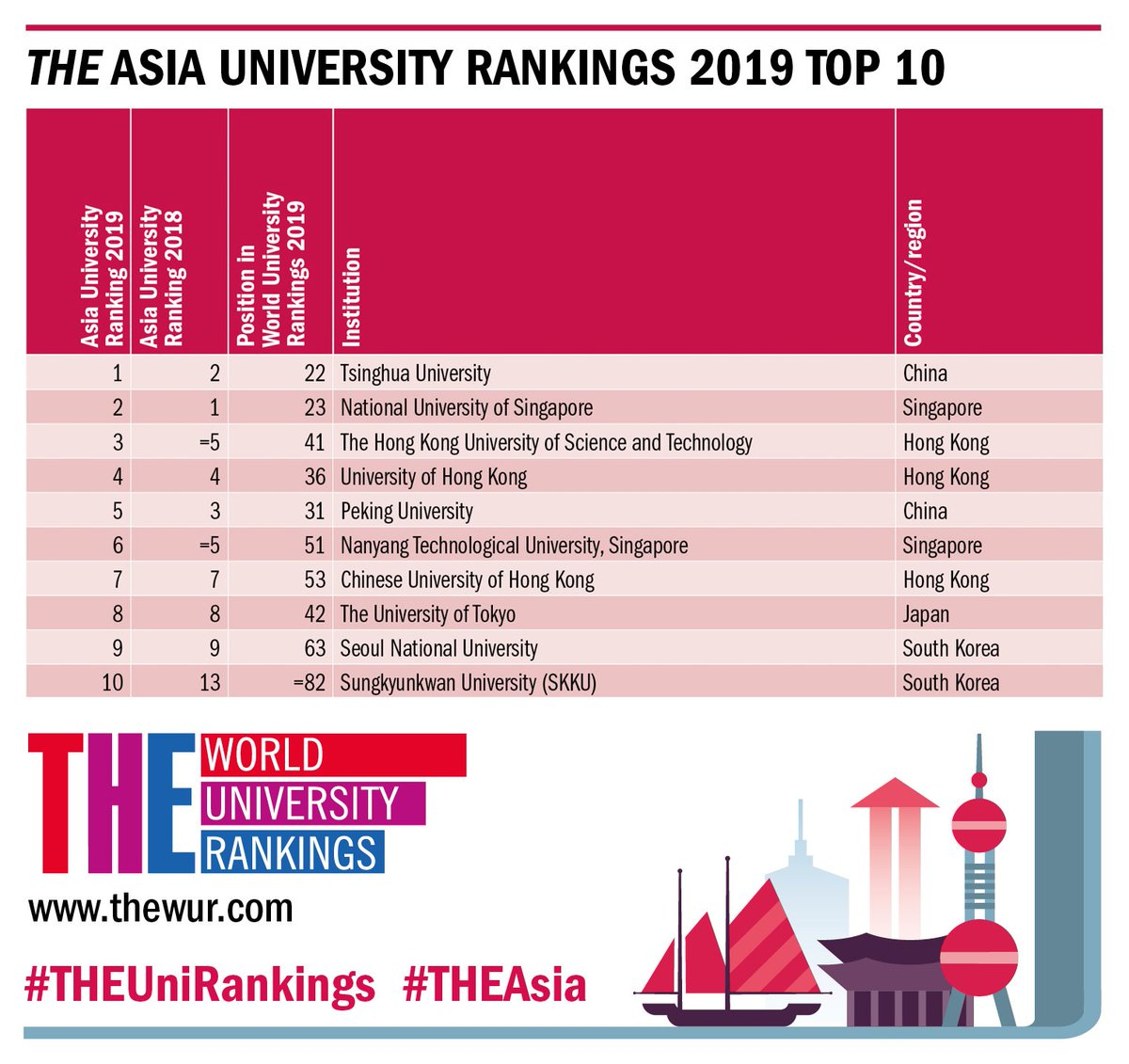 World Uni Rankings on Twitter: