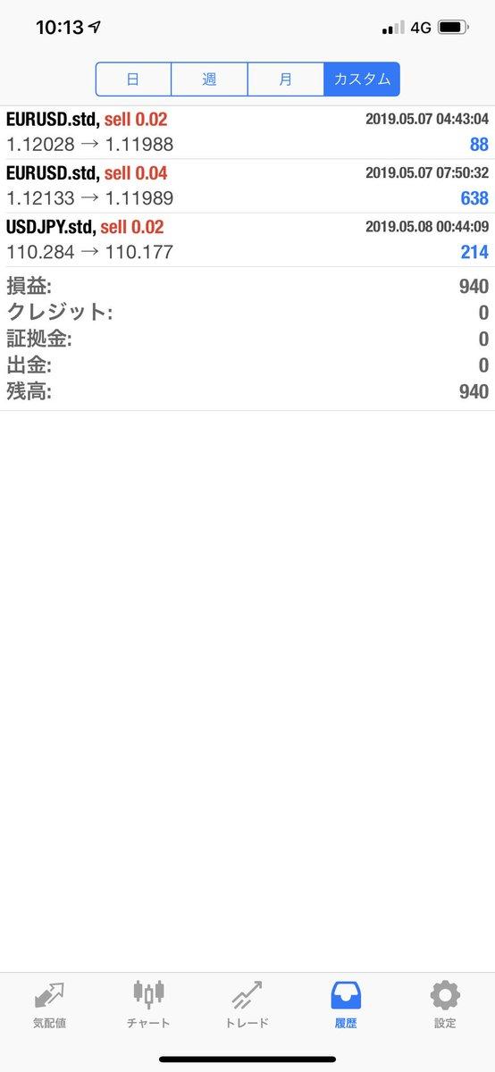 今日のFX自動売買の運用結果は940円のプラスでした。連休明け初日は小幅のプラスでした!