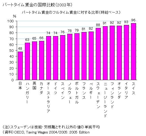 @ygjumi 戦うにもお金、時間、パワーが要ります。4割以上の女性が非正規 裁判所も議員も見方してくれない。現行人材派遣ビジネスモデルではトリプル憲法違反  米国はjudicial review 年間80件日本ゼロ@Day_Swing法律憲法違反判断:戦後日本:8本、ドイツ:600本以上、米国:約900本
