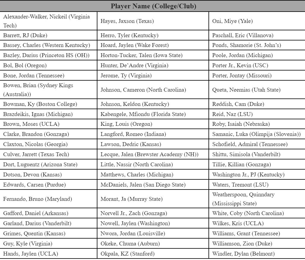 The NBA officially announces the 66 players invited to the NBA Combine in Chicago