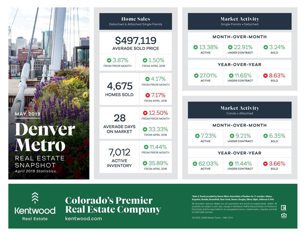 Kentwood Real Estate (@kentwood) | Twitter