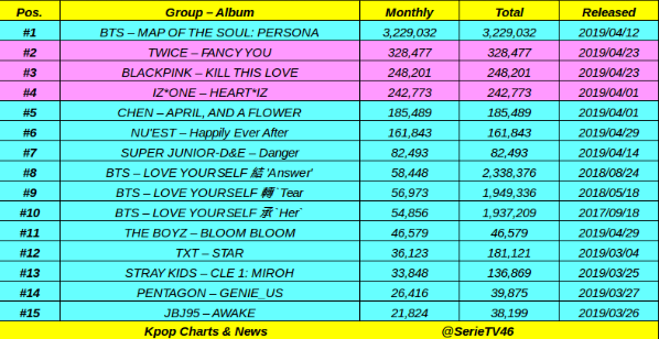 Top 15 Album sold on Gaon Chart in April: #BTS 🚀🚀, #TWICE