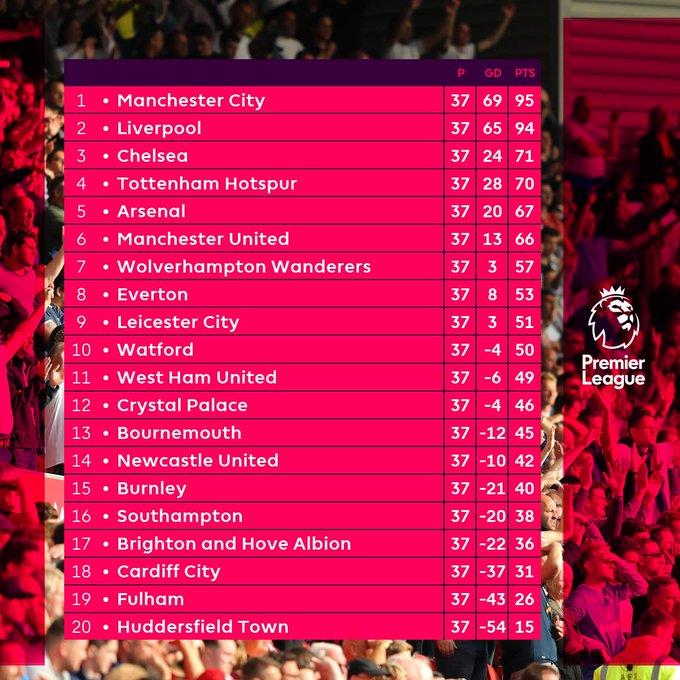 Klasemen Liga Inggris Pekan ke-37.