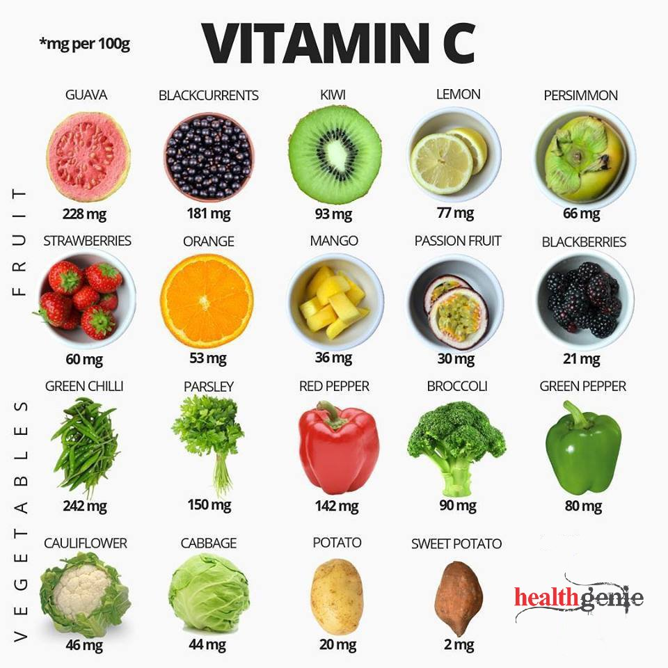 Healthgenie On Twitter Vitamin C Fruits And Vegetables Vitaminc Vegitable Fruits Skincare Vitamine Shaklee Healthcarefood Vitamin Antiaging Vitamins Vitamincserum Mg Collagen Beauty Antioxidants Healthylife Healthyliving Https