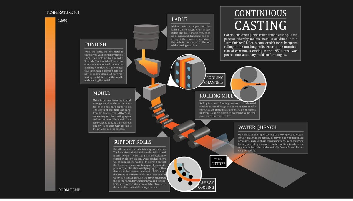 """A nice illustration of how the continuous casting process works….most caster engineers would probably say """"If only it was that straight forward""""  #continuouscasting #steelmaking #premtech"""
