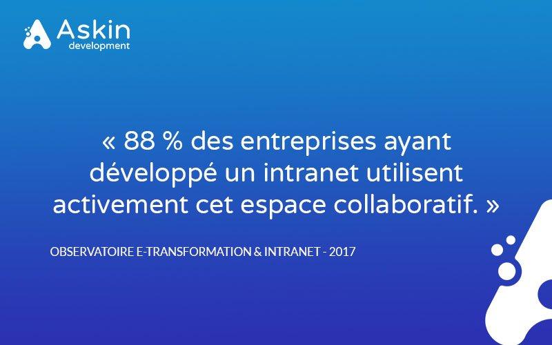 """[Le saviez-vous ?] #SiteWeb 💻 #Intranet 📂 """"88 % des entreprises ayant développé un intranet utilisent activement cet espace collaboratif."""" 👉 https://bit.ly/2DAQRuH"""