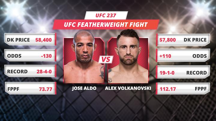 #UFC237 @DraftKings Picks w/ @PaulShag & @CjSaftic  Vid http://bit.ly/UFC237Vid Pod http://bit.ly/UFC237Pod iTunes https://goo.gl/oqFLfE  Spotify https://goo.gl/VboemH Stitcher http://goo.gl/Ft3Gmr  TuneIn http://bit.ly/PMEtuneIn Podbean https://goo.gl/eoDvt1