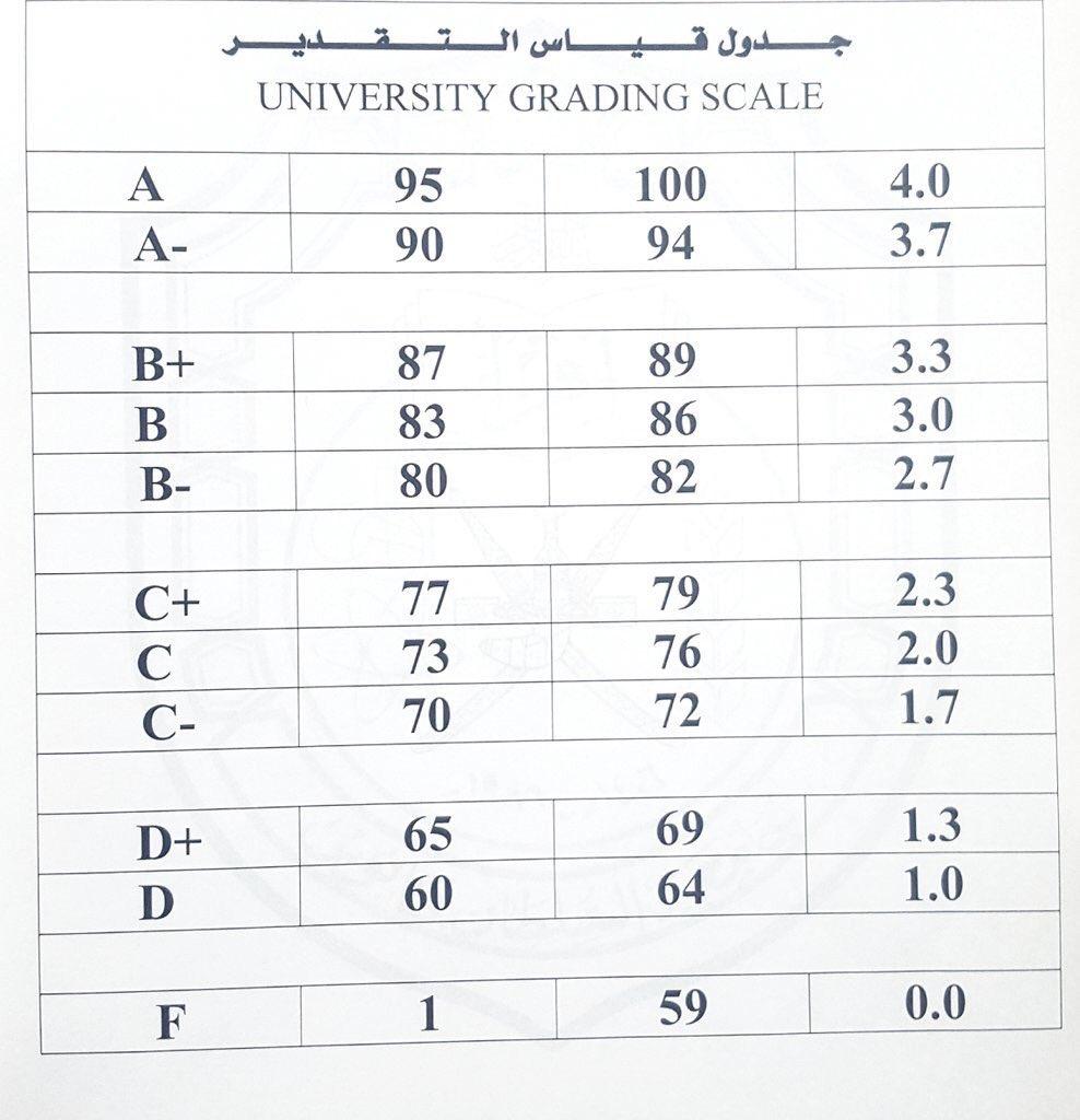 Ceps S Coffee Auf Twitter جدول توزيع الدرجات في المتطلبات والاختياريات الجامعية Squ 2013