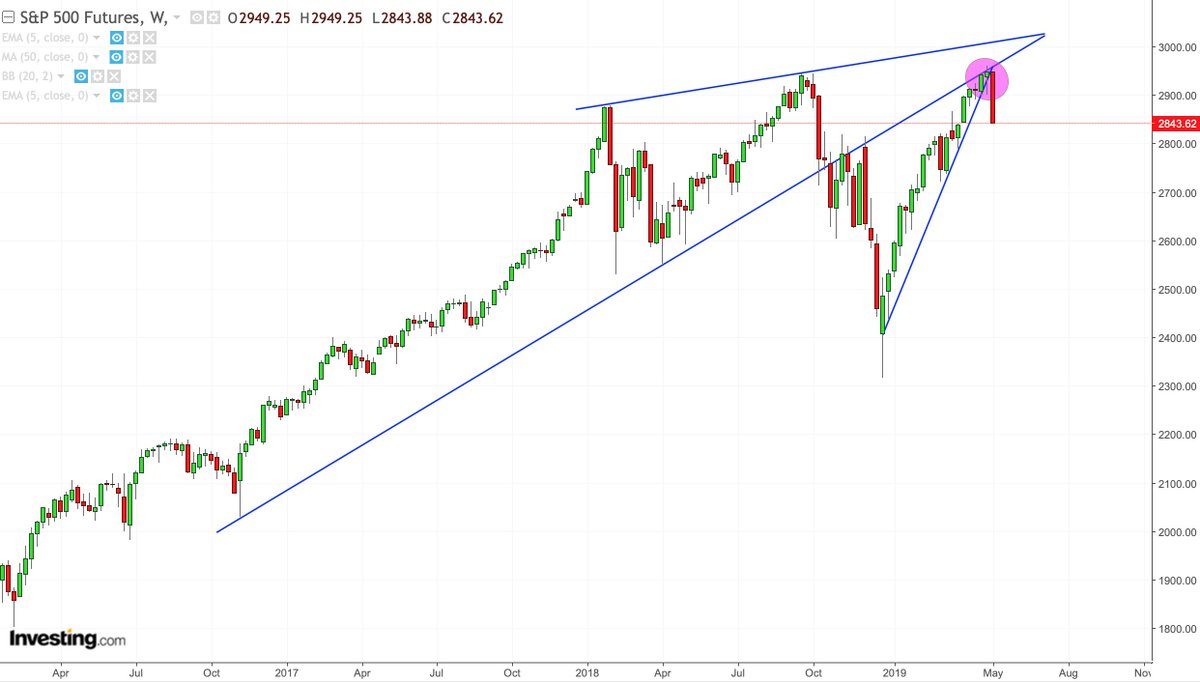 S&P 500 Futures breakdown chart
