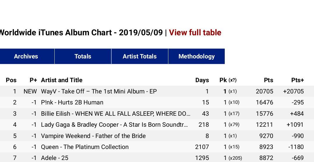 WayV Take Off album ranks number 1 on iTunes Worldwide Chart