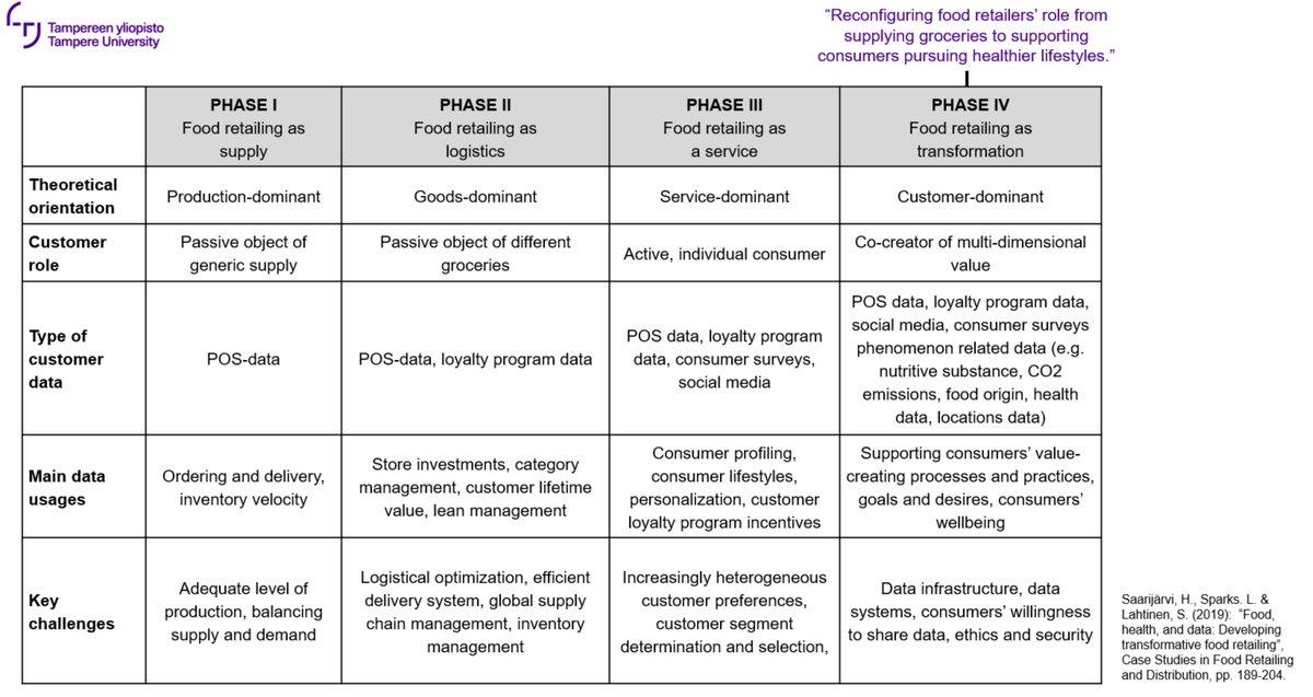 """test Twitter Media - @laurakainu @hohti @HOKElanto @sryhma Olemme julkaisseet tätä teemaa sivuavan artikkelin, jossa pohditaan ruokakaupan roolin evoluutiota: """"Food retailing as supply -> as logistics -> as a service -> as transformation. Ohessa lyhyt yhteenveto taulukon muodossa. Julkaisun tiedot löytyvät täältä: https://t.co/BzcgJKNqUv https://t.co/bm5jOzayON"""