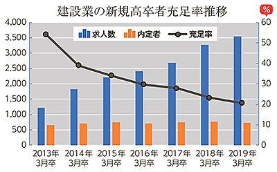 建設業、充足率は2割 道内新規高卒者の就職内定状況北海道労働局は、19年3月の道内新規高卒者の就職内定状況をまとめた。内定率は前年同月と同じ98.4%で、前年に引き続き統計開始以来、過去3番目の高水準となった。一方で建設業の充足率は、4年連続で3割を下回った。