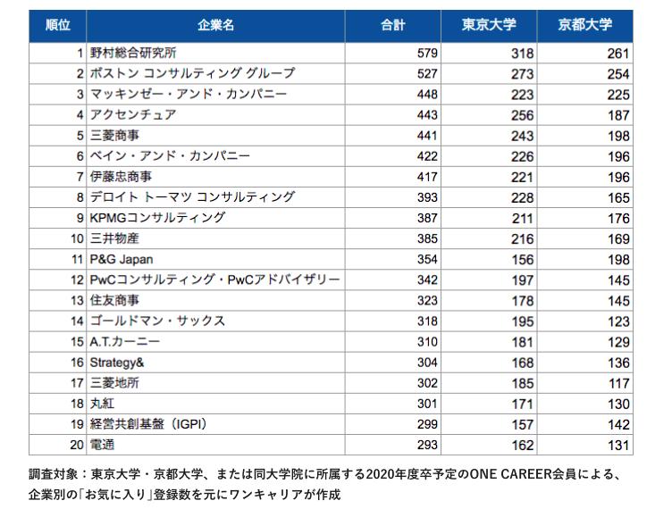 東大・京大の就活生を対象にした就職先ランキング。コンサル人気が凄まじい。