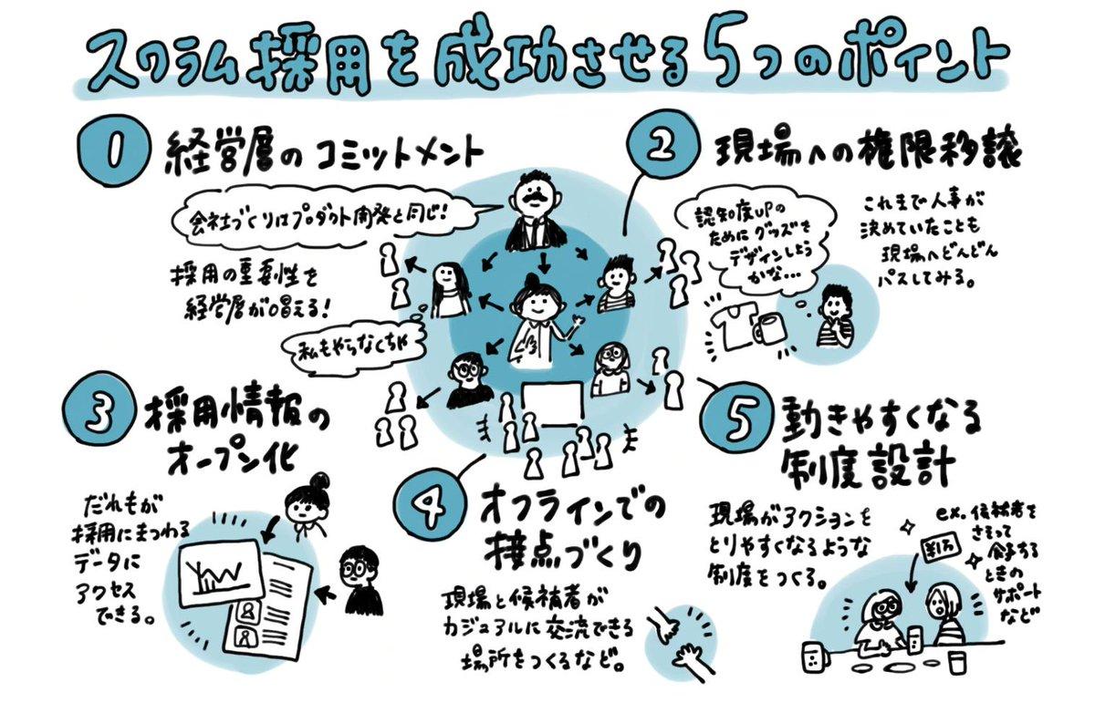 人事がPM的な動き方で採用活動を進める「スクラム採用」について、HERPの代表・庄田さんへインタビューしました。会社全体がいきいきするすばらしいしくみだな〜と感激したので、解説図もちょこっと描いてみました。
