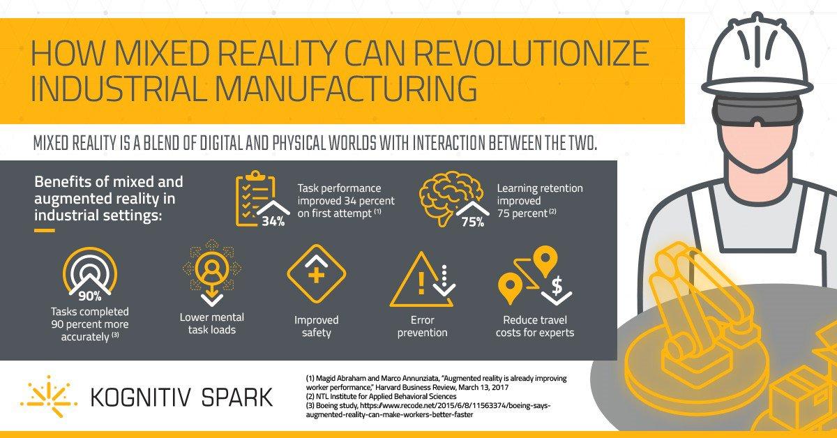 How #MixedReality Can Revolutionize #IndustrialManufacturing#AI #ArtificialIntelligence #Robotics #Automation #IoT #IIoT #Blockchain #4IR #Manufacturing @ingliguori @antgrasso @AghiathChbib @AkwyZ @Paula_Piccard @enricomolinari @FrRonconi @AkwyZ @vg_fco