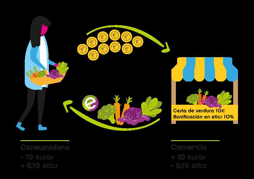 Ahora el #consumoresponsable es más fácil que nunca. @MES_Madrid saca un app mv  para favorecer las operaciones entre las entidades socias.  Porque transformar el consumo tiene valor #ConsumeConsciente. 📲Descárgatela desde aquí: http://bit.ly/etics-mes https://www.youtube.com/watch?v=WbWBkpqCIr8…