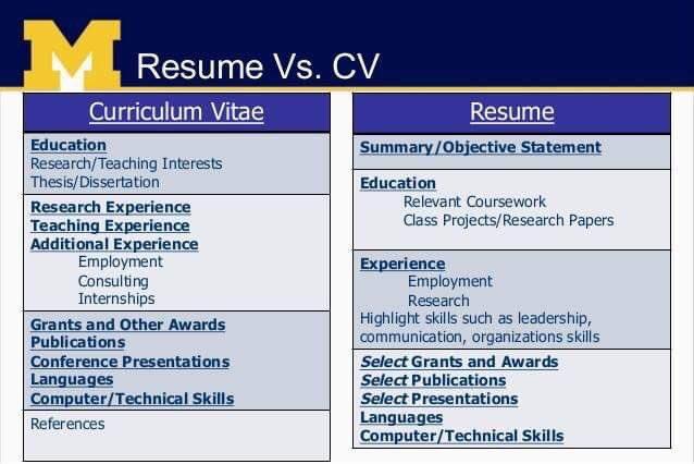 Work Co Resumemurah On Twitter Resume Vs Curriculum Vitae Cv Ramai Lagi Yang Masih Keliru Antara Resume Dan Cv Ada Yang Ingat Cv Tu Cover Letter Ada Beberapa Perbezaan Yang Korang Boleh