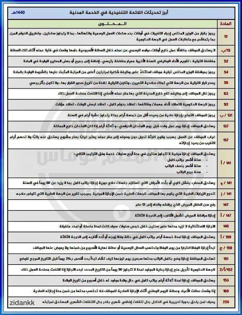 محمد الزارع On Twitter أبرز تعديلات اللائحة التنفيذية في الخدمة المدنية