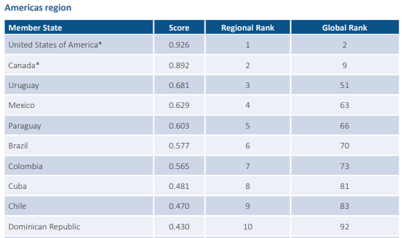 En el indice global de ciberseguridad (ITU)  https://www.itu.int/en/ITU-D/Cybersecurity/Documents/draft-18-00706_Global-Cybersecurity-Index-EV5_print_2.pdf…  Paraguay figura en 5to lugar en América!!! (Pag. 58)  Gracias a: @OEA_Cyber, @Almagro_OEA2015, @belisarioc, @bamassis, @cracksub, @ocamposdavid, @santivazpy, @r0in, @vln232, @gabriratti