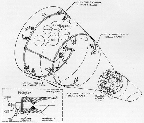 5/ In the vacuum of space, wings and control surfaces don't work. Spacecraft must expend propellant in reaction control system thrusters in order to maneuver. Propellant has weight, so increasing maneuverability means increasing propellant weight, and reducing payload weight.