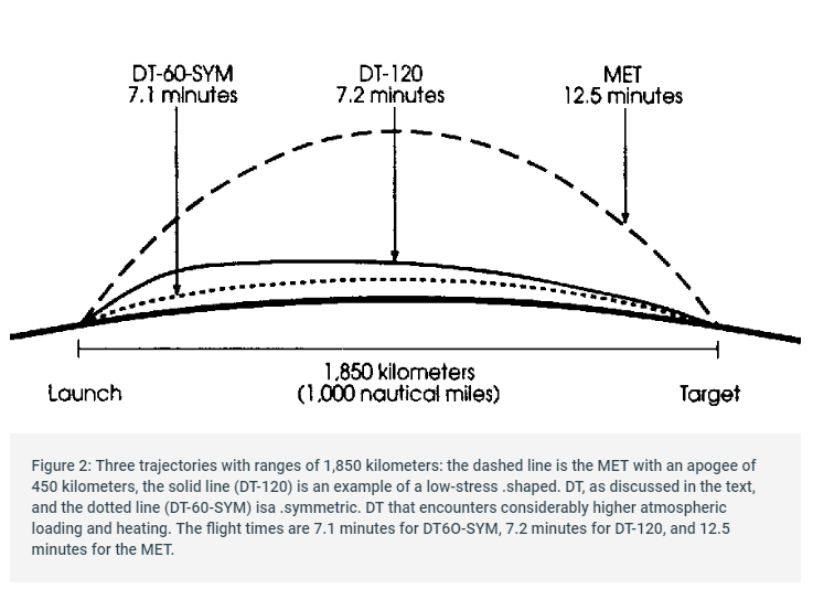 3/ Depressed trajectories are used for several reasons: -Shorter flight time -Enables maneuvering to avoid defenses and increase precision -Takes longer for enemy radar to spot it (These figures do not represent the North Korean missile's trajectory or range)