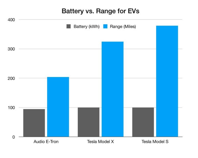 @Tesla Fun fact:  Tesla Model S has more storage room than Audi Etron... -Model S 60cu.ft. (w/rear seats folded) -Etron 57cu.ft. (w/rear seats folded)  Also Tesla Model S can go 166 miles further on single charge than Audi Etron. (despite having similar size battery 🔋) https://t.co/6ORJhVKuOy